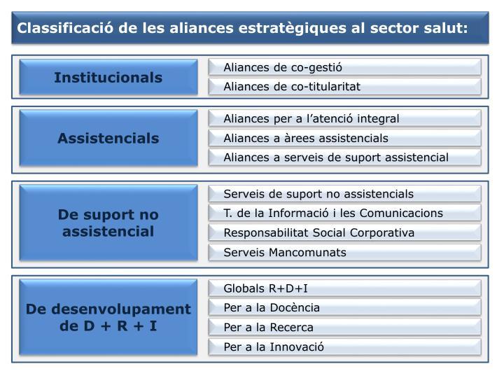 Classificació de les aliances estratègiques al sector salut: