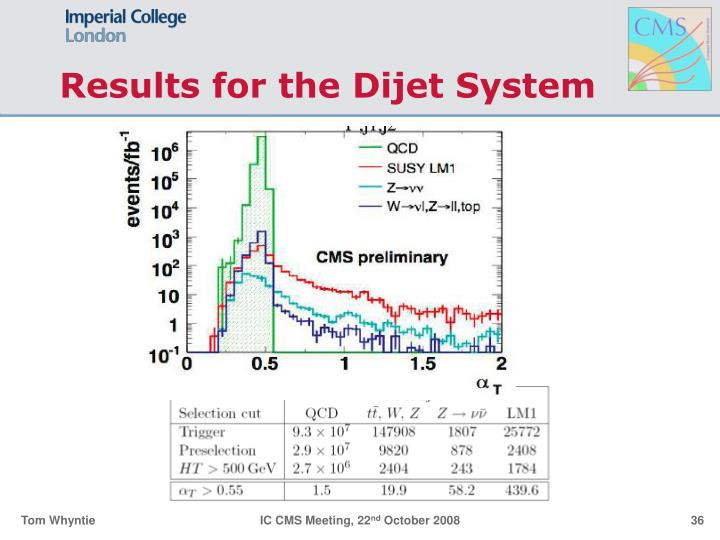 Results for the Dijet System
