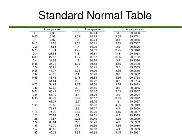 Introduction To The Normal Distribution (Dr