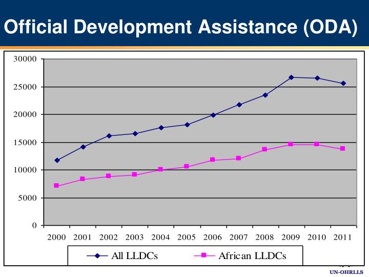 international development assistance mdbs and the New frontiers in development finance  emerging economies can free up much-needed official development assistance  mdbs already help,.