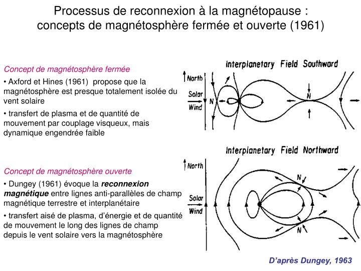 Processus de reconnexion à la magnétopause :