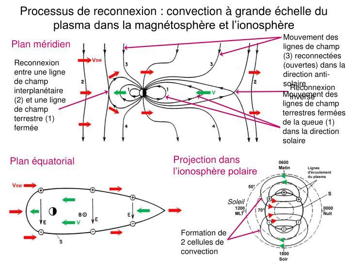 Mouvement des lignes de champ (3) reconnectées (ouvertes) dans la direction anti-solaire