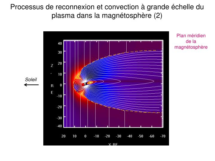 Processus de reconnexion et convection à grande échelle du plasma dans la magnétosphère (2)