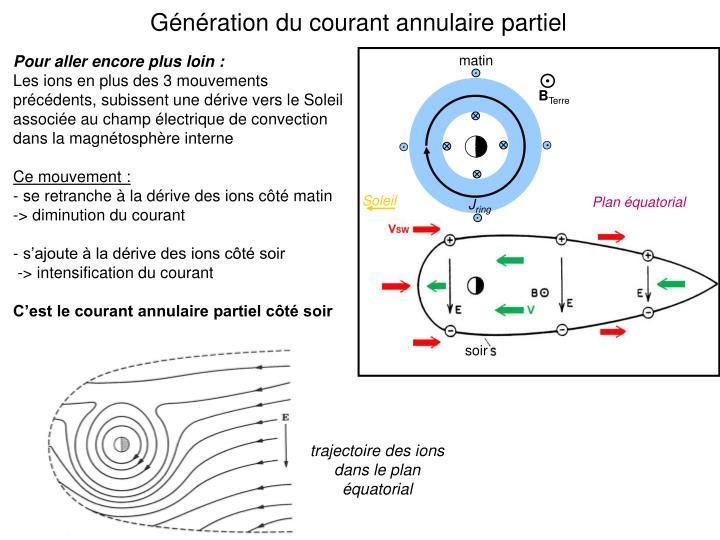 Génération du courant annulaire partiel