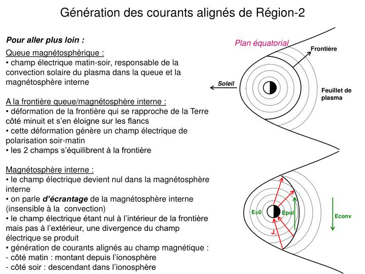 Gnration des courants aligns de Rgion-2