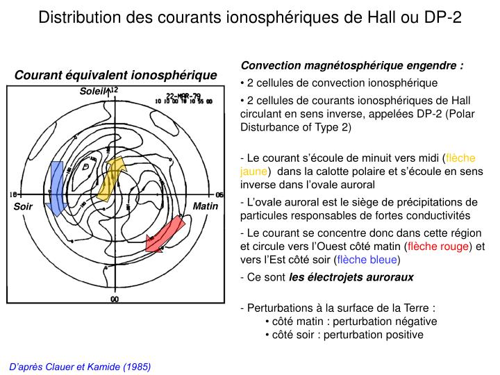 Distribution des courants ionosphriques de Hall ou DP-2