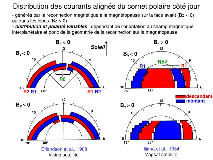 Distribution des courants aligns du cornet polaire ct jour