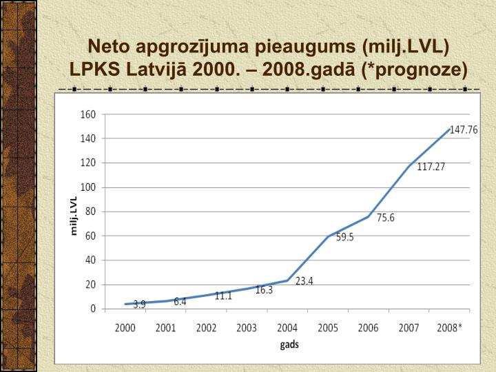 Neto apgrozījuma pieaugums (milj.LVL) LPKS Latvijā 2000. – 2008.gadā (*prognoze)