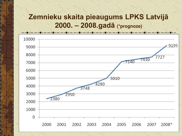 Zemnieku skaita pieaugums LPKS Latvijā 2000. – 2008.gadā