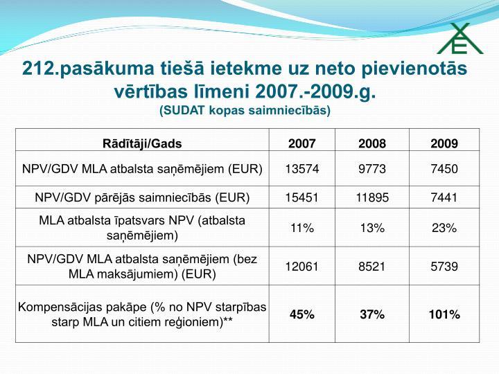 212.pasākuma tiešā ietekme uz neto pievienotās vērtības līmeni 2007.-2009.g.