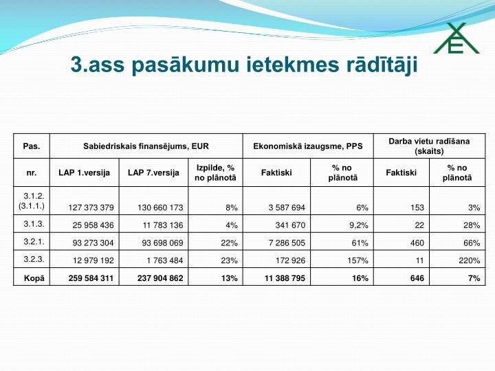 3.ass pasākumu ietekmes rādītāji