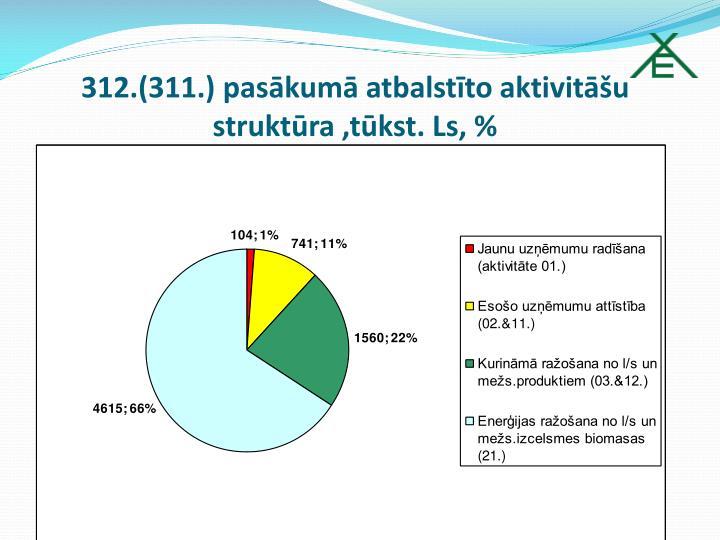 312.(311.) pasākumā atbalstīto aktivitāšu struktūra ,tūkst. Ls, %