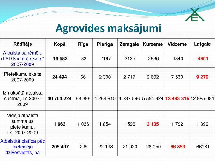 Agrovides maksājumi