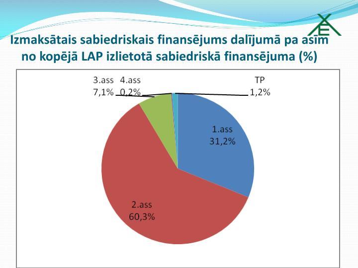 Izmaksātais sabiedriskais finansējums dalījumā pa asīm no kopējā LAP izlietotā sabiedriskā finansējuma (%)