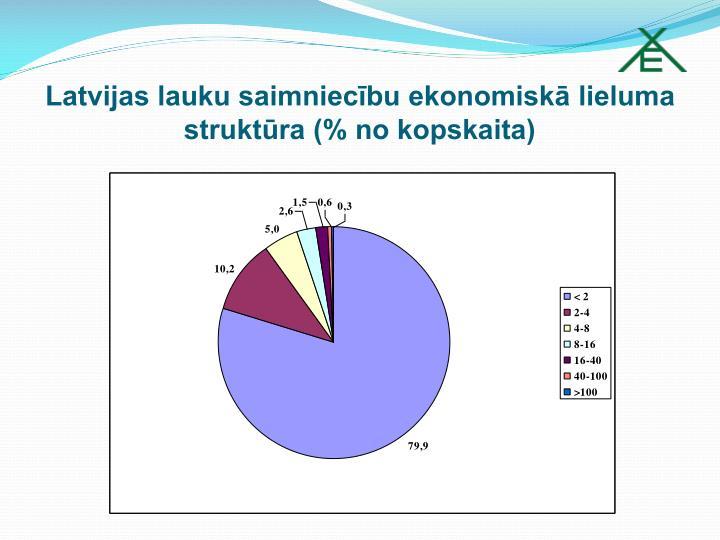 Latvijas lauku saimniecību ekonomiskā lieluma struktūra (% no kopskaita)