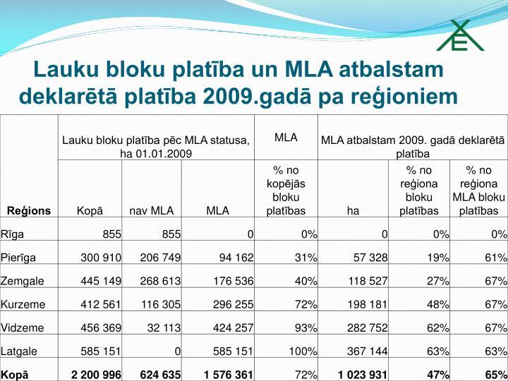 Lauku bloku platība un MLA atbalstam deklarētā platība 2009.gadā pa reģioniem