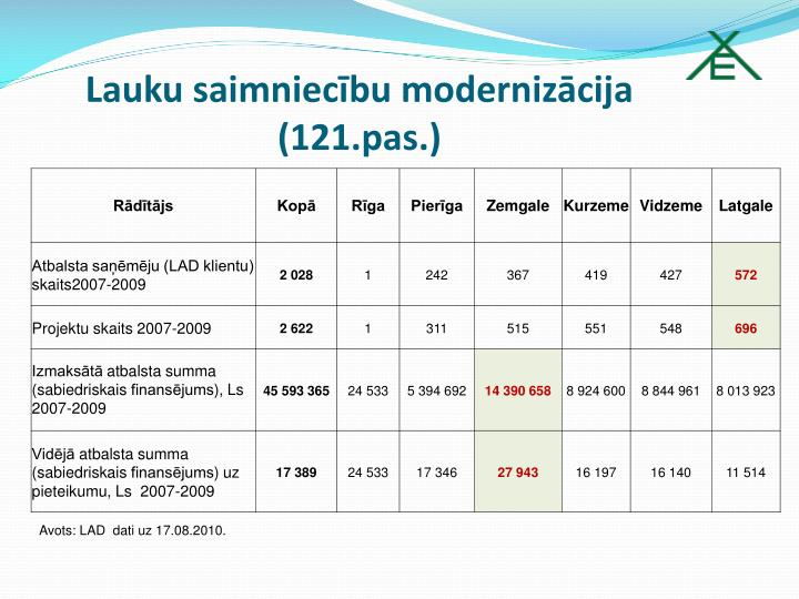 Lauku saimniecību modernizācija (121.pas.)