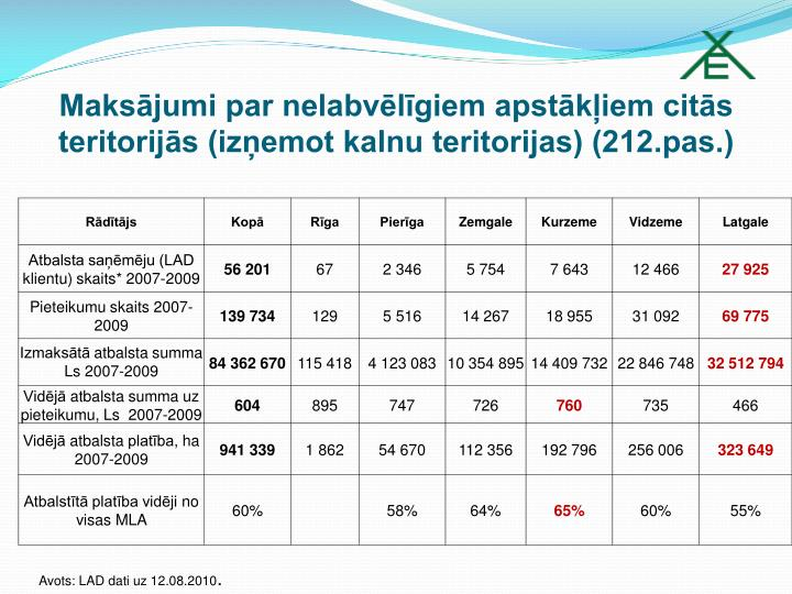 Maksājumi par nelabvēlīgiem apstākļiem citās teritorijās (izņemot kalnu teritorijas) (212.pas.)