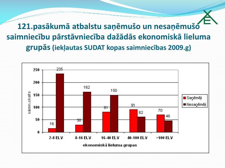 121.pasākumā atbalstu saņēmušo un nesaņēmušo saimniecību pārstāvniecība dažādās ekonomiskā lieluma grupās