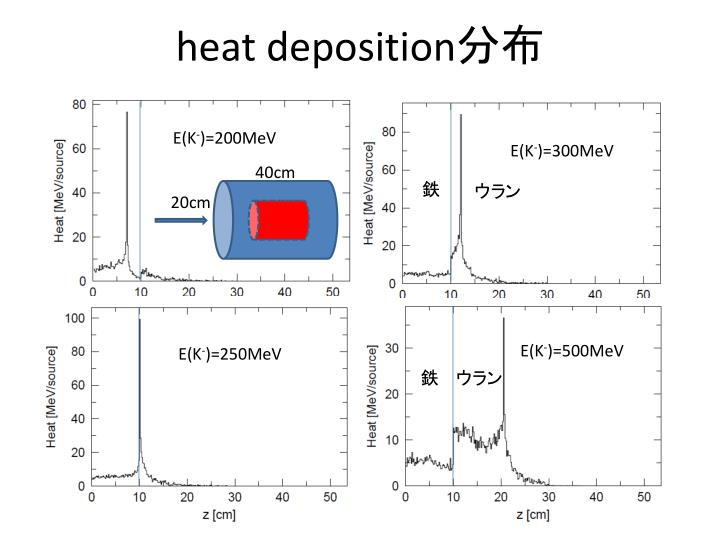 heat deposition