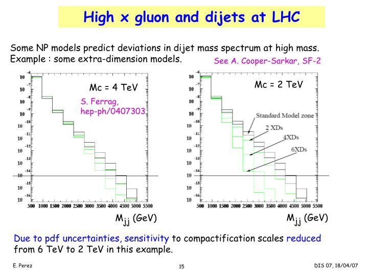 High x gluon and dijets at LHC