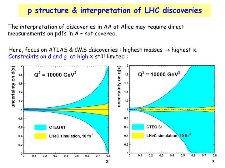 p structure & interpretation of LHC discoveries