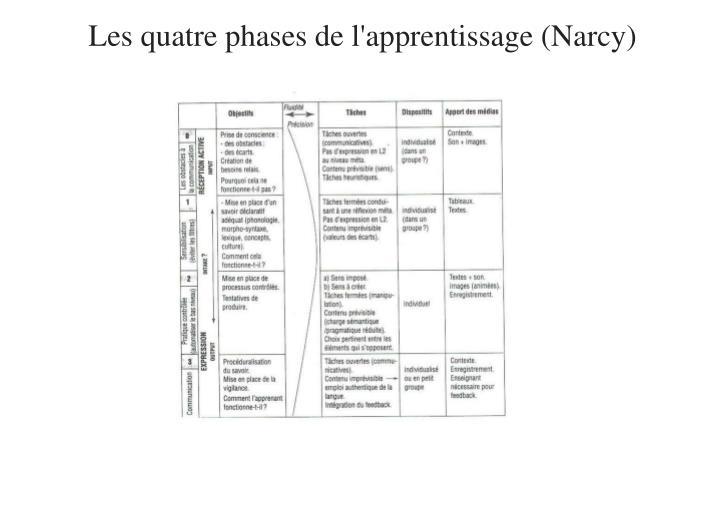 Les quatre phases de l'apprentissage (Narcy)