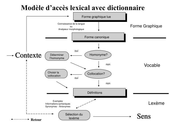 Modèle d'accès lexical avec dictionnaire