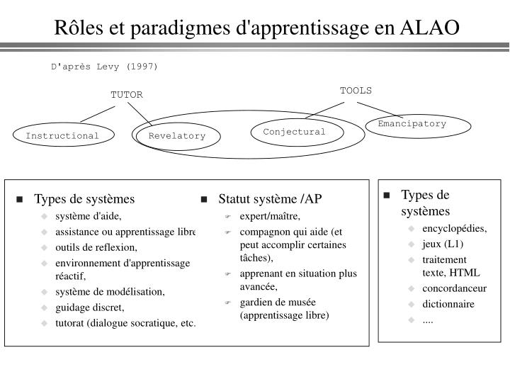 Rôles et paradigmes d'apprentissage en ALAO
