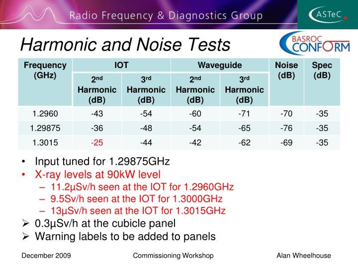 Harmonic and Noise Tests