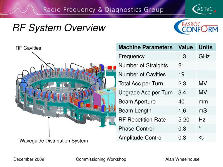 RF System Overview