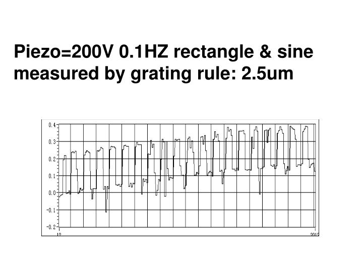 Piezo=200V 0.1HZ rectangle & sine