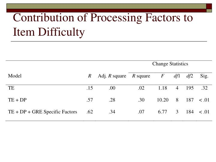 Contribution of Processing Factors to Item Difficulty