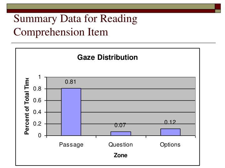 Summary Data for Reading Comprehension Item