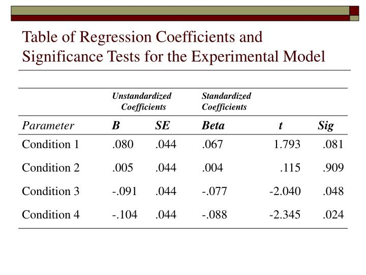 Table of Regression Coefficients and Significance Tests for the Experimental Model