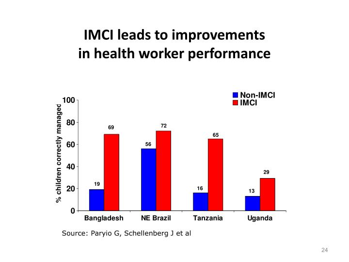 IMCI leads to improvements