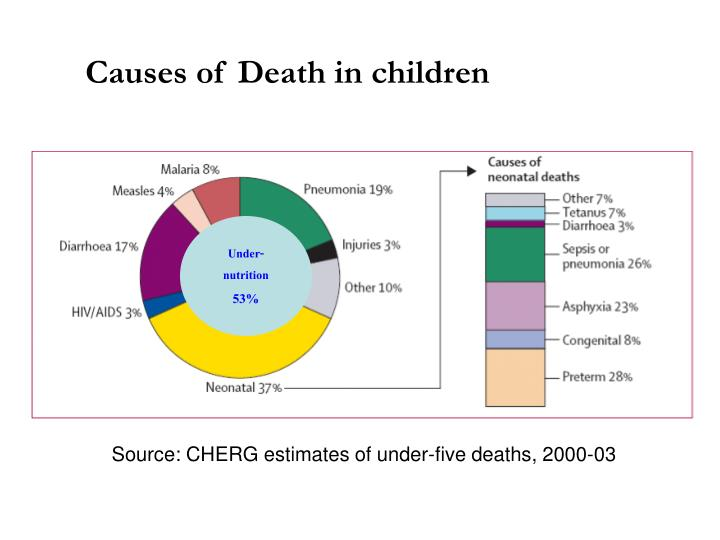 Causes of Death in children