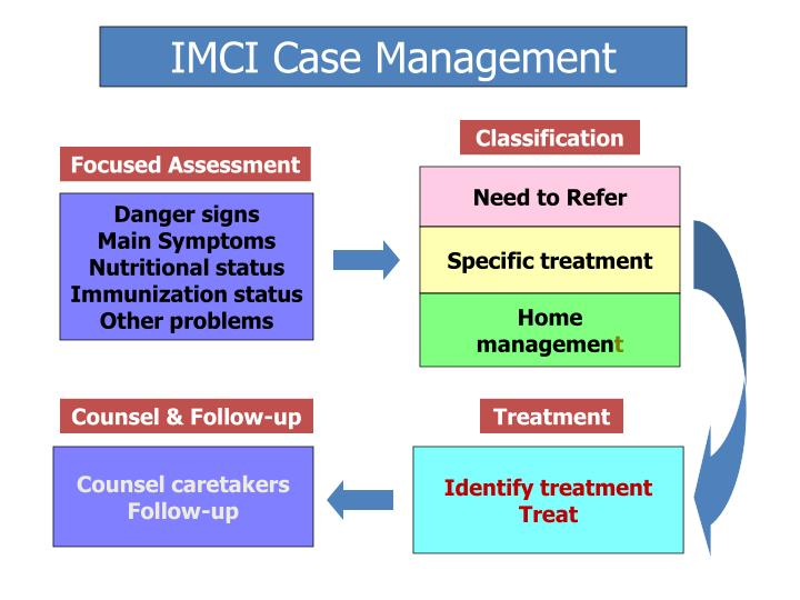 IMCI Case Management