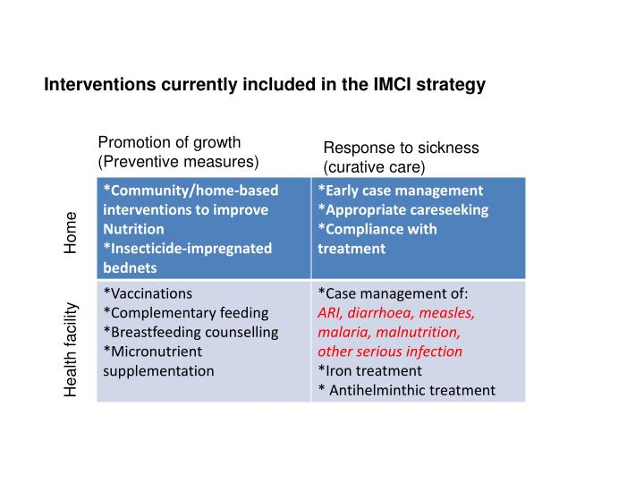 Interventions currently included in the IMCI strategy