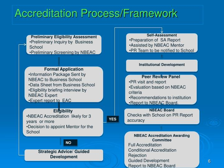 Accreditation Process/Framework