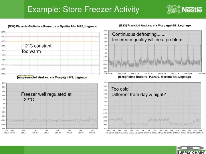 Example: Store Freezer Activity