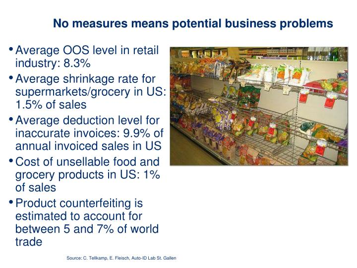 No measures means potential business problems