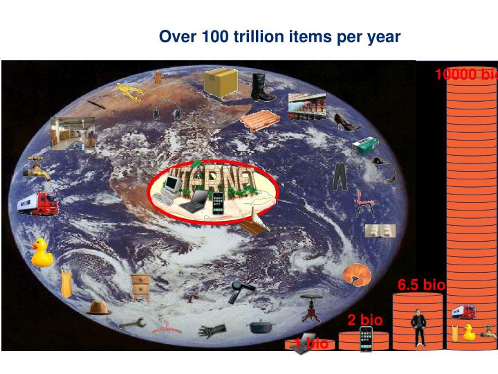 Over 100 trillion items per year