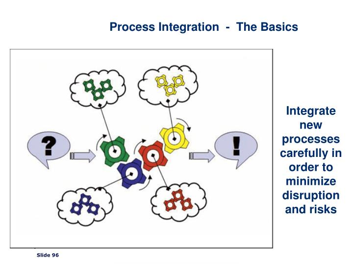 Process Integration  -  The Basics
