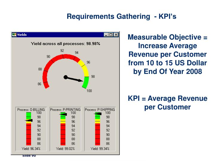 Requirements Gathering  - KPI's