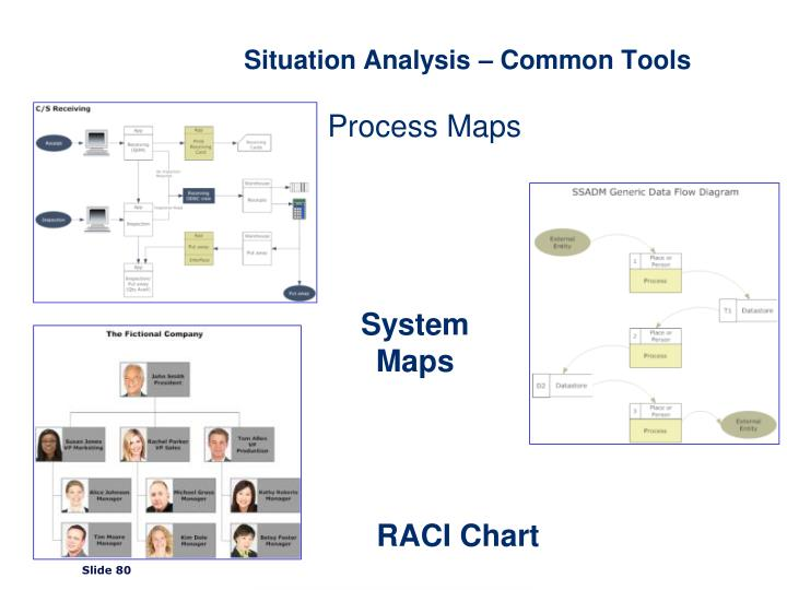 Situation Analysis – Common Tools