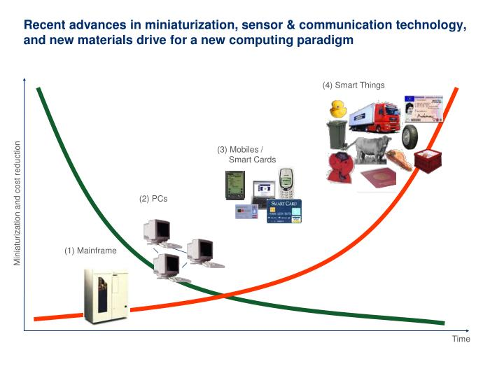 Recent advances in miniaturization, sensor & communication technology, and new materials drive for a new computing paradigm