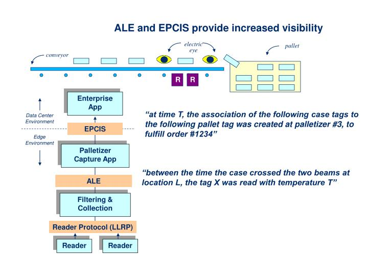 ALE and EPCIS provide increased visibility