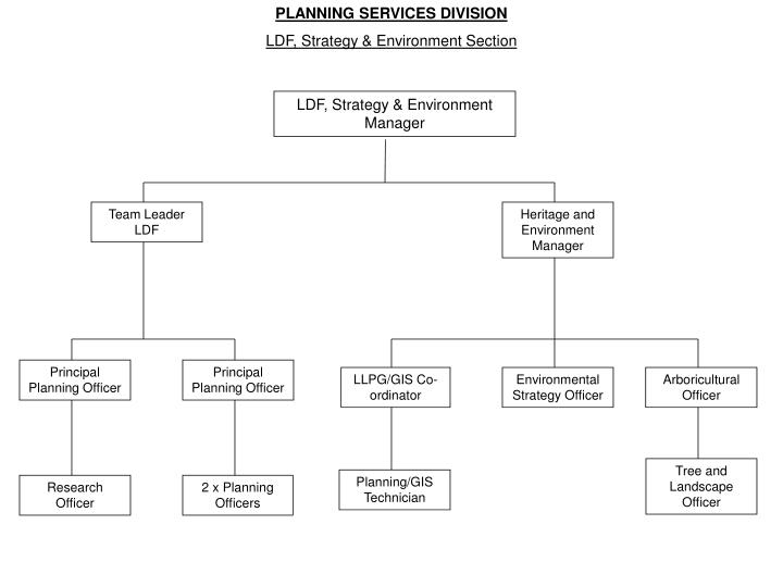 PLANNING SERVICES DIVISION