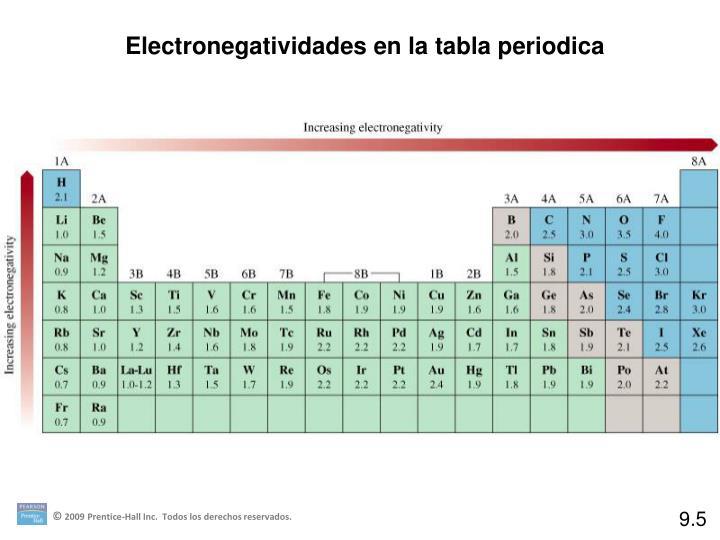 Ppt desarrollo de la tabla peri dica powerpoint tabela peri dica ppt desarrollo de la tabla peri dica powerpoint urtaz Image collections